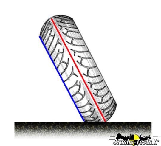 L\'anatomie d\'un pneu de moto | Crashs-Tests.fr